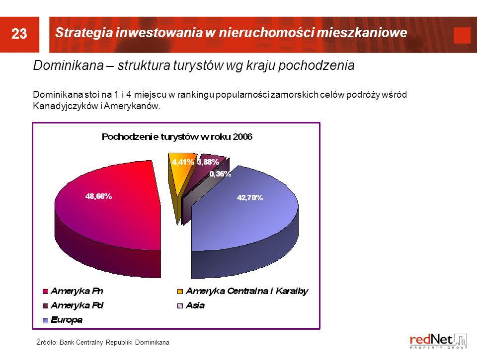 23 Strategia inwestowania w nieruchomości mieszkaniowe