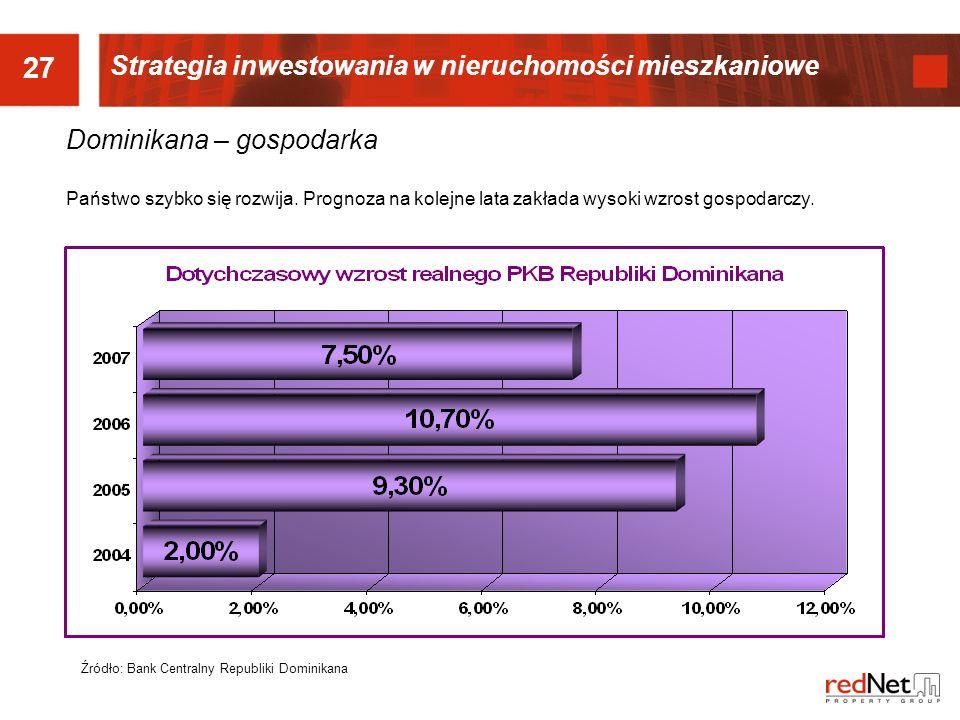 27 Strategia inwestowania w nieruchomości mieszkaniowe