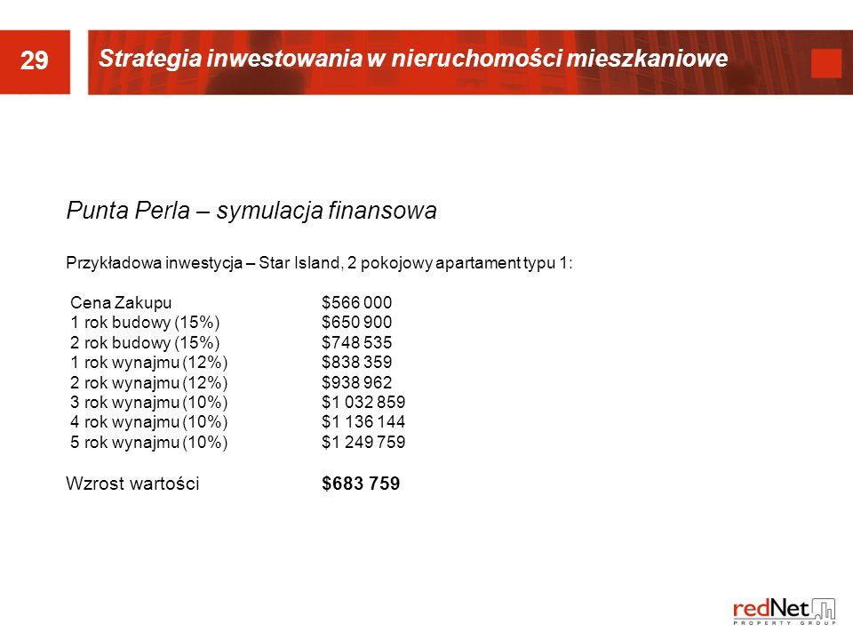 29 Strategia inwestowania w nieruchomości mieszkaniowe