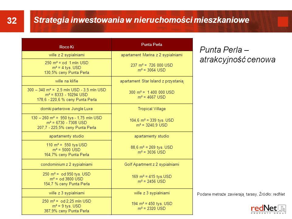 32 Strategia inwestowania w nieruchomości mieszkaniowe