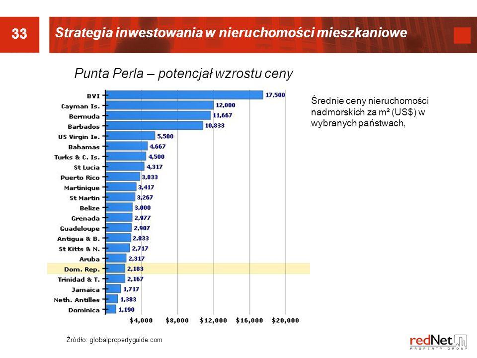 33 Strategia inwestowania w nieruchomości mieszkaniowe