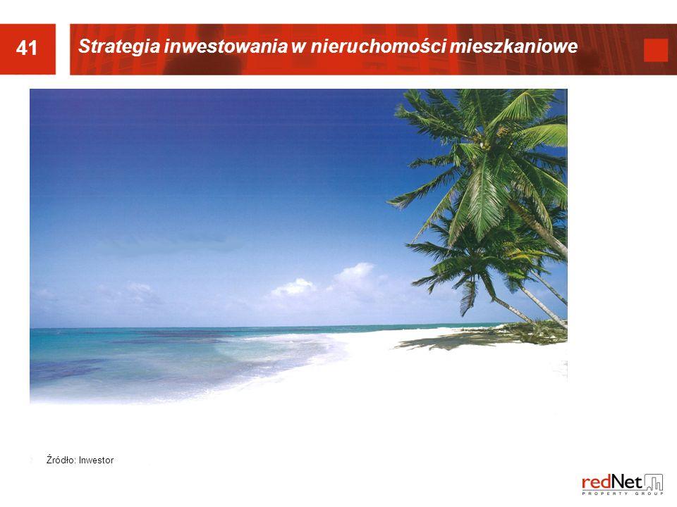 41 Strategia inwestowania w nieruchomości mieszkaniowe