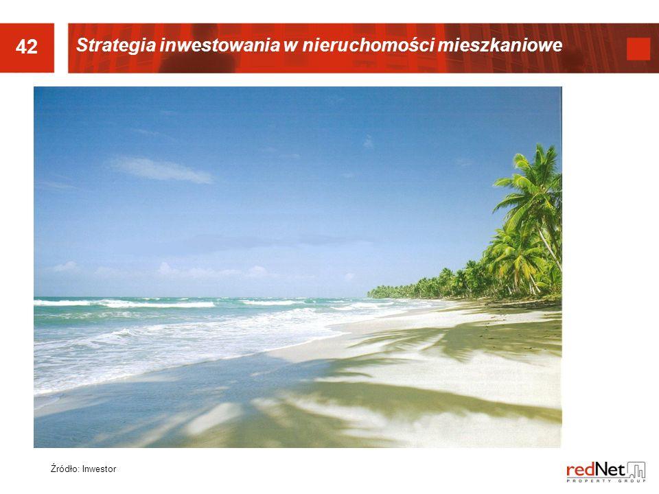 42 Strategia inwestowania w nieruchomości mieszkaniowe