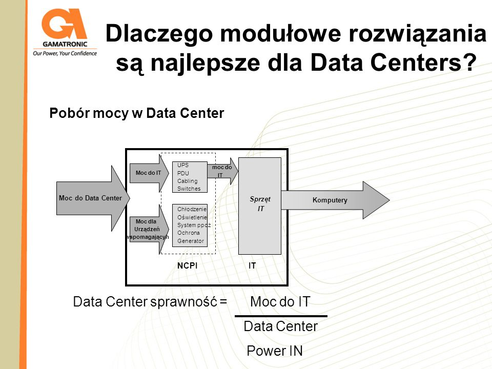Pobór mocy w Data Center