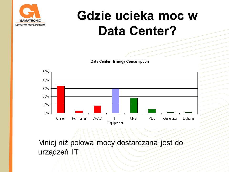 Gdzie ucieka moc w Data Center