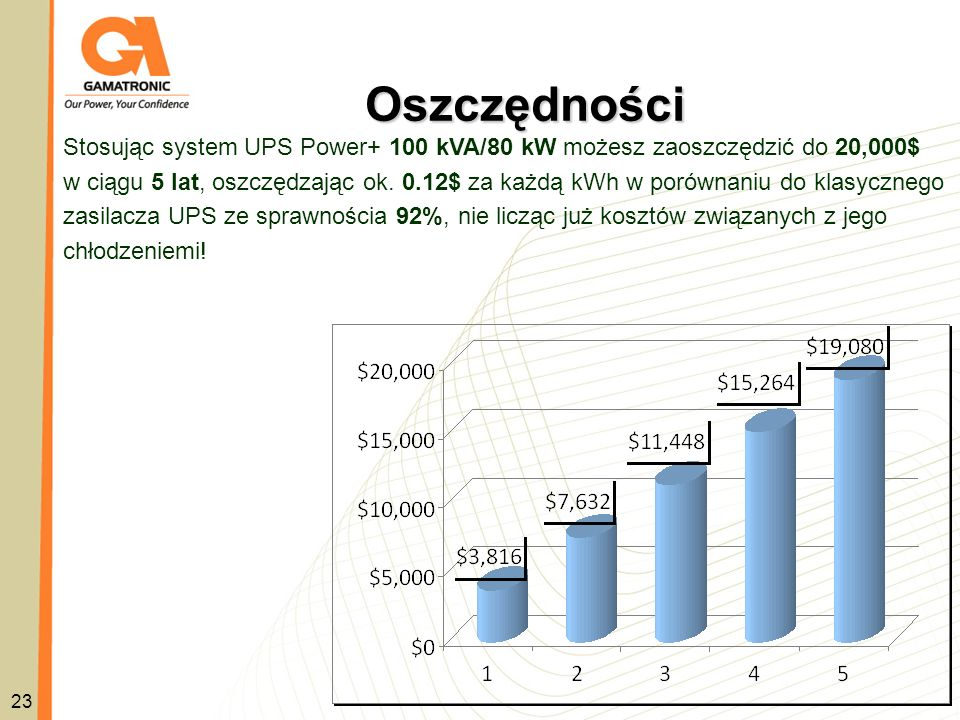 Oszczędności Stosując system UPS Power+ 100 kVA/80 kW możesz zaoszczędzić do 20,000$