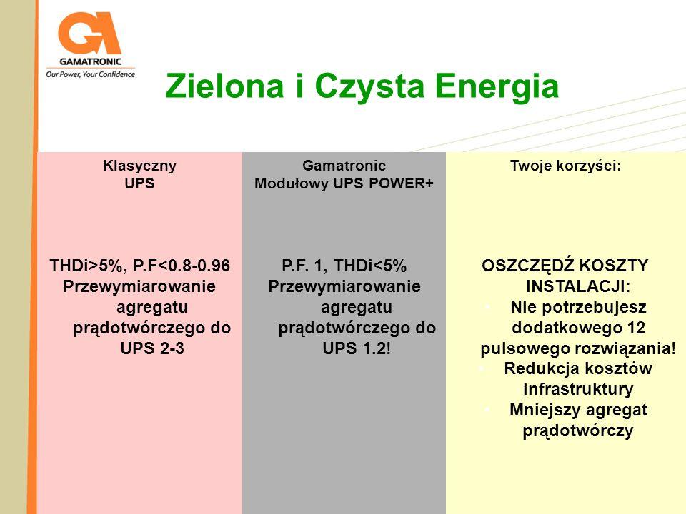 Zielona i Czysta Energia