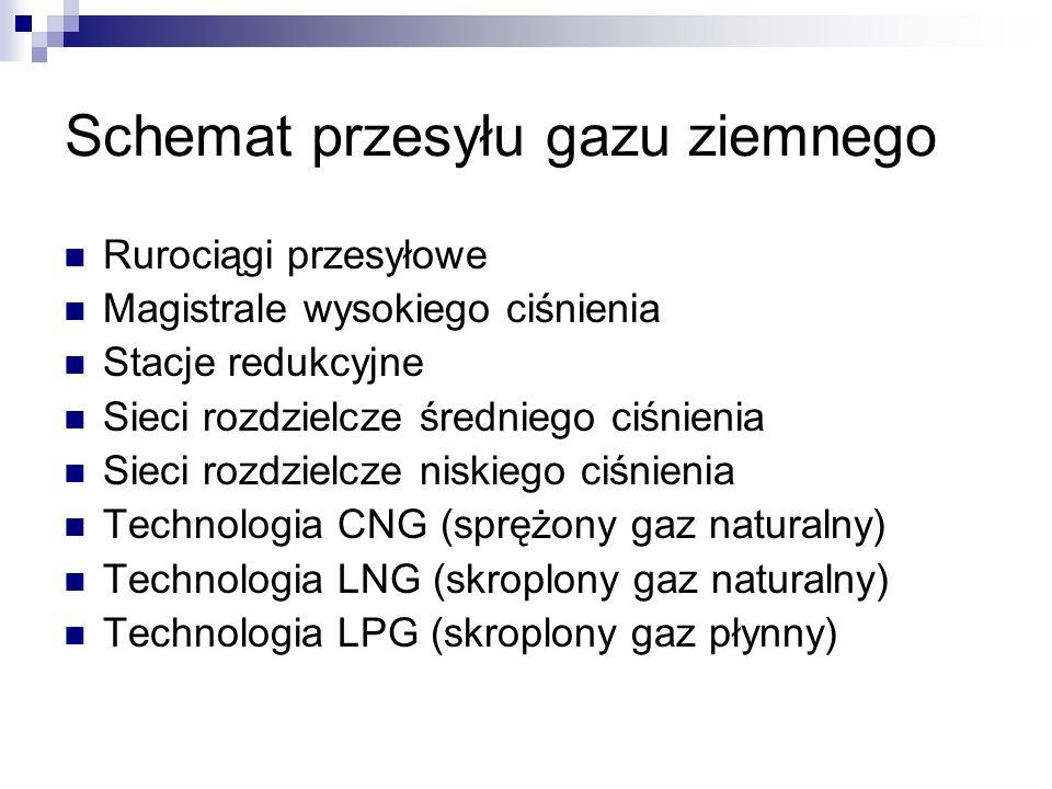 Schemat przesyłu gazu ziemnego