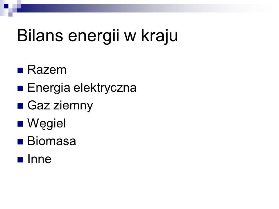 Bilans energii w kraju Razem Energia elektryczna Gaz ziemny Węgiel