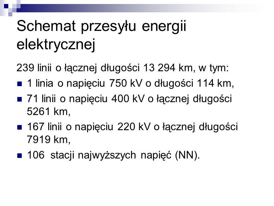 Schemat przesyłu energii elektrycznej
