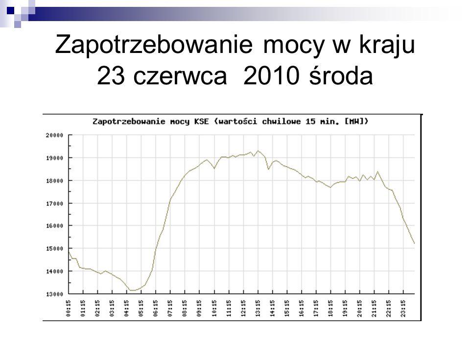 Zapotrzebowanie mocy w kraju 23 czerwca 2010 środa