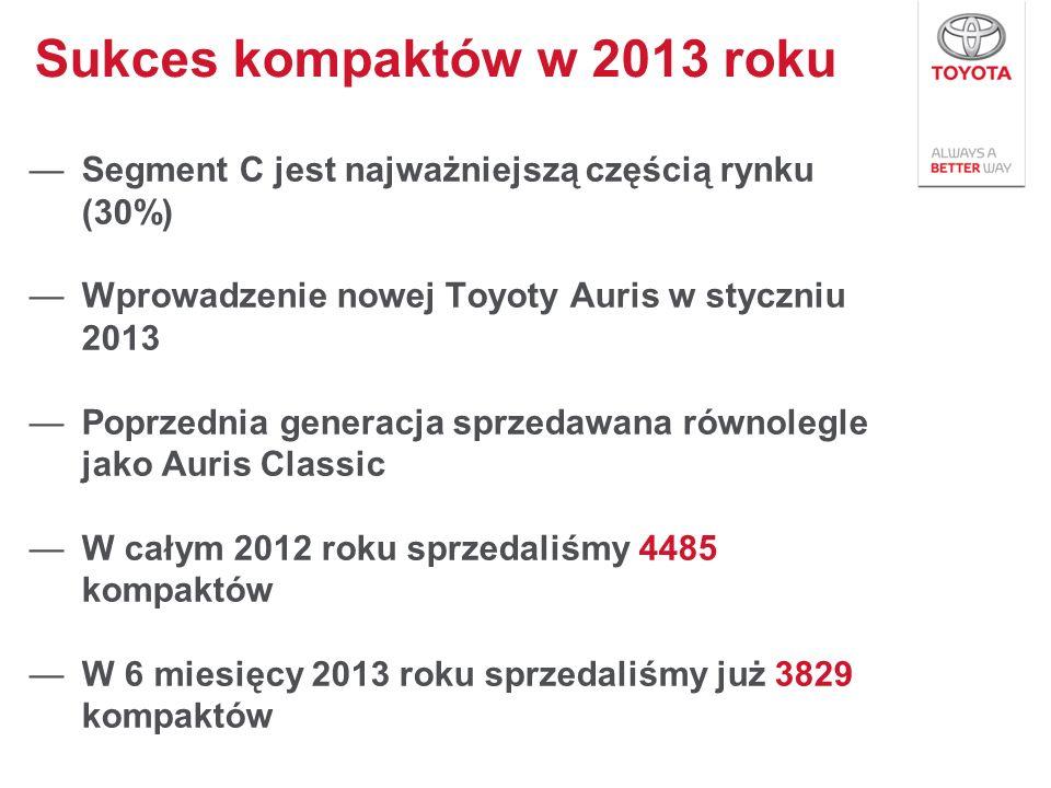 Sukces kompaktów w 2013 roku