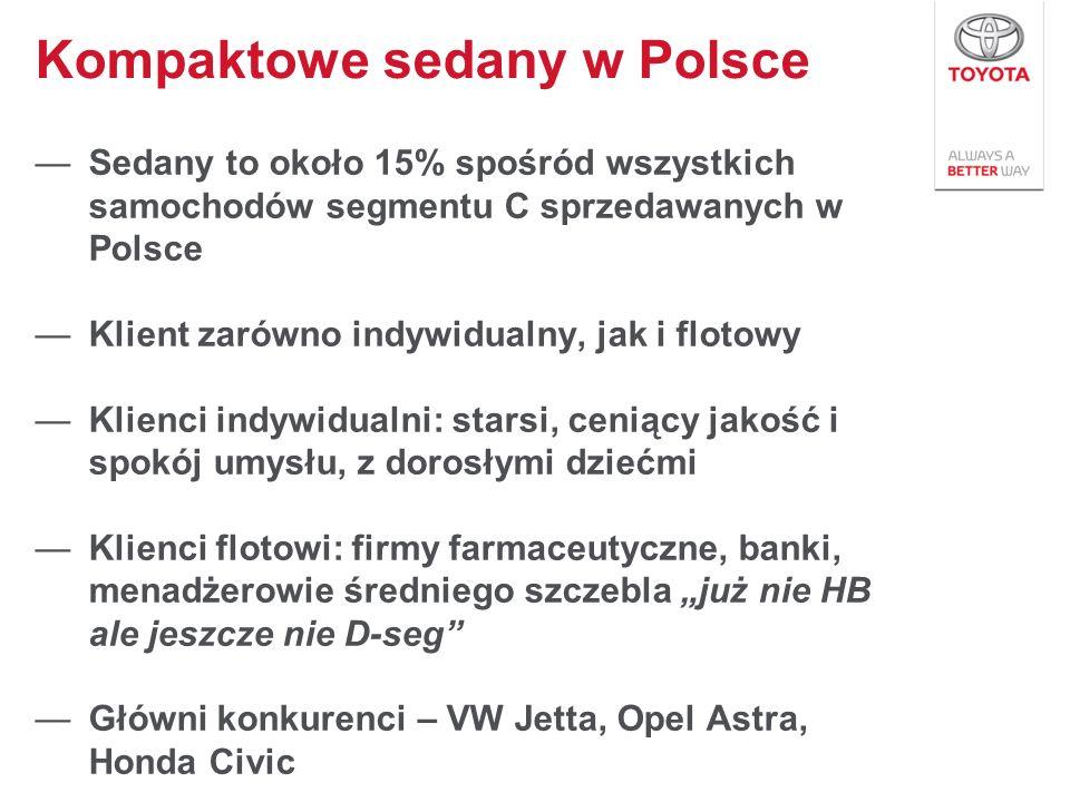Kompaktowe sedany w Polsce