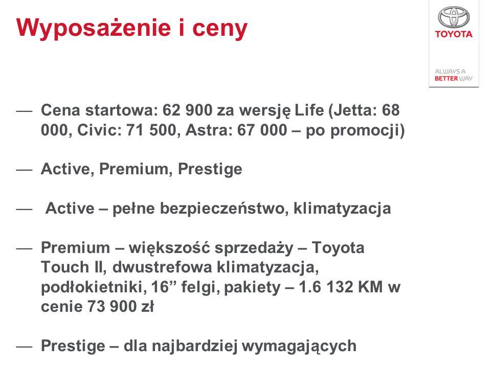 Wyposażenie i cenyCena startowa: 62 900 za wersję Life (Jetta: 68 000, Civic: 71 500, Astra: 67 000 – po promocji)