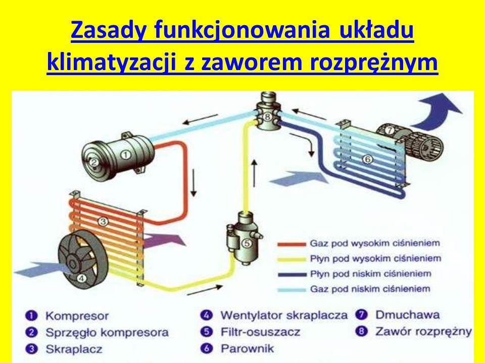 Zasady funkcjonowania układu klimatyzacji z zaworem rozprężnym