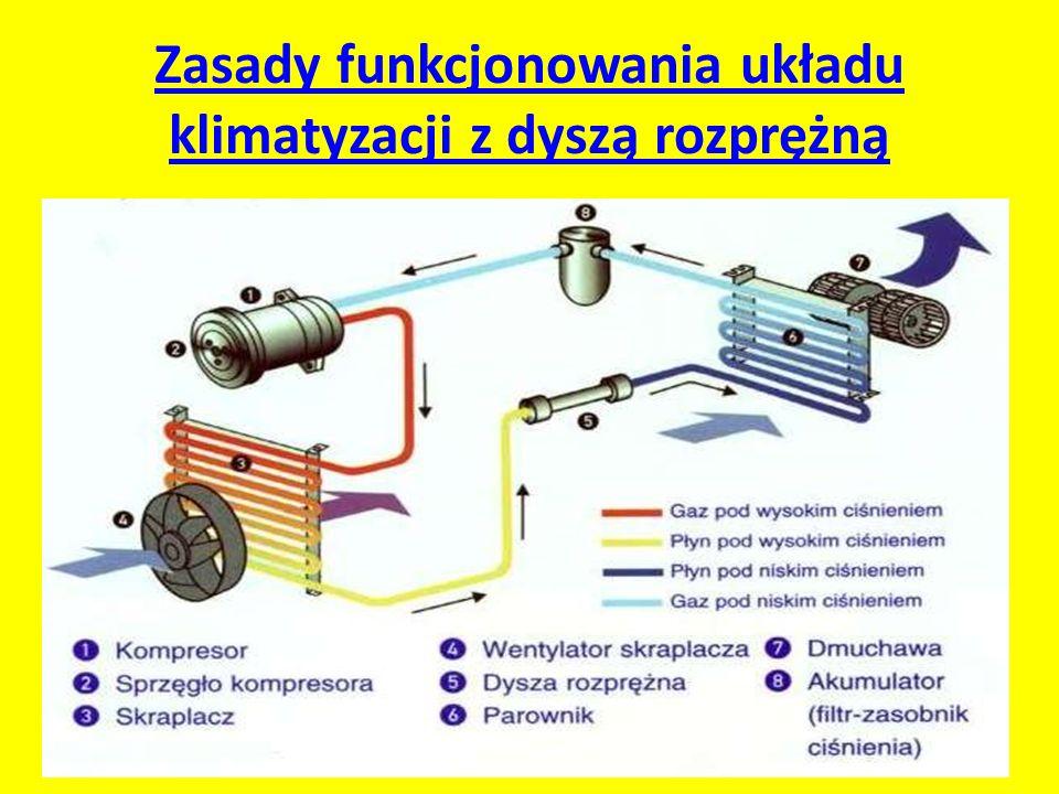 Zasady funkcjonowania układu klimatyzacji z dyszą rozprężną