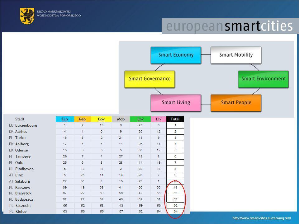 http://www.smart-cities.eu/ranking.html