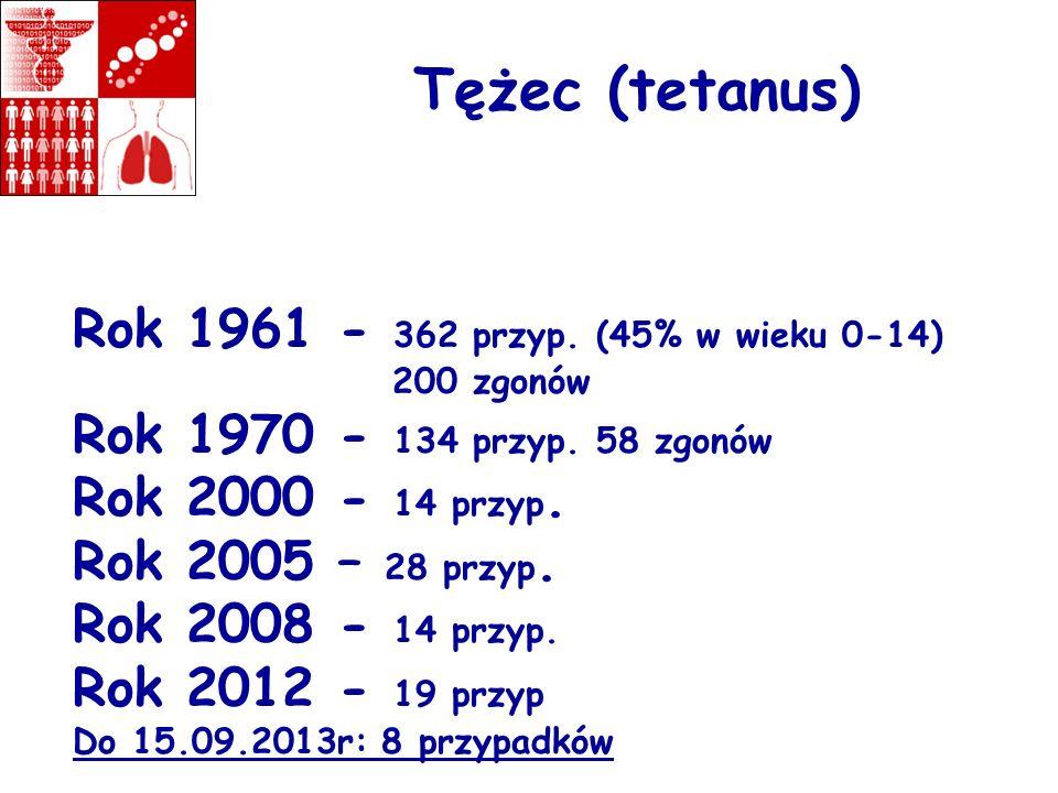 Tężec (tetanus) Rok 1961 - 362 przyp. (45% w wieku 0-14) 200 zgonów