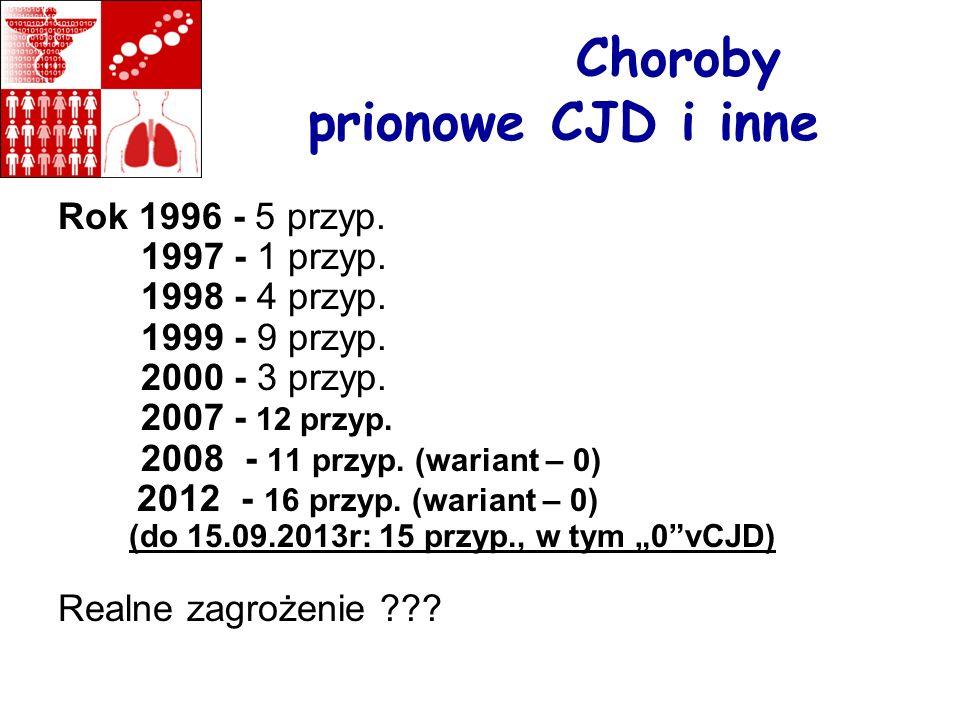 Choroby prionowe CJD i inne