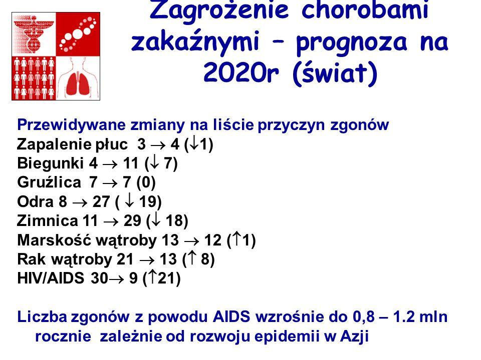 Zagrożenie chorobami zakaźnymi – prognoza na 2020r (świat)