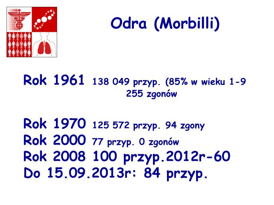 Odra (Morbilli) Rok 1961 138 049 przyp. (85% w wieku 1-9 255 zgonów