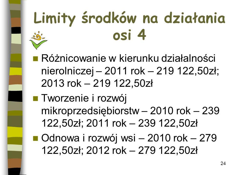 Limity środków na działania osi 4