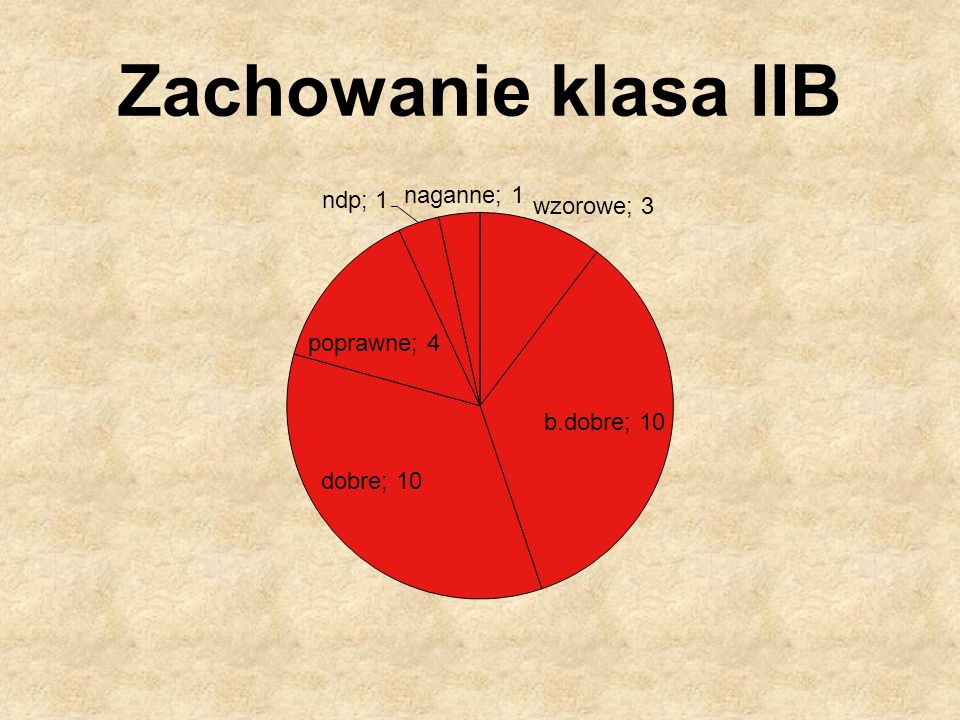 Zachowanie klasa IIB
