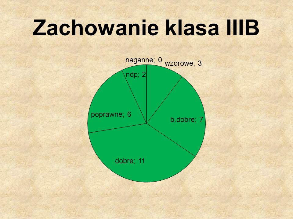 Zachowanie klasa IIIB