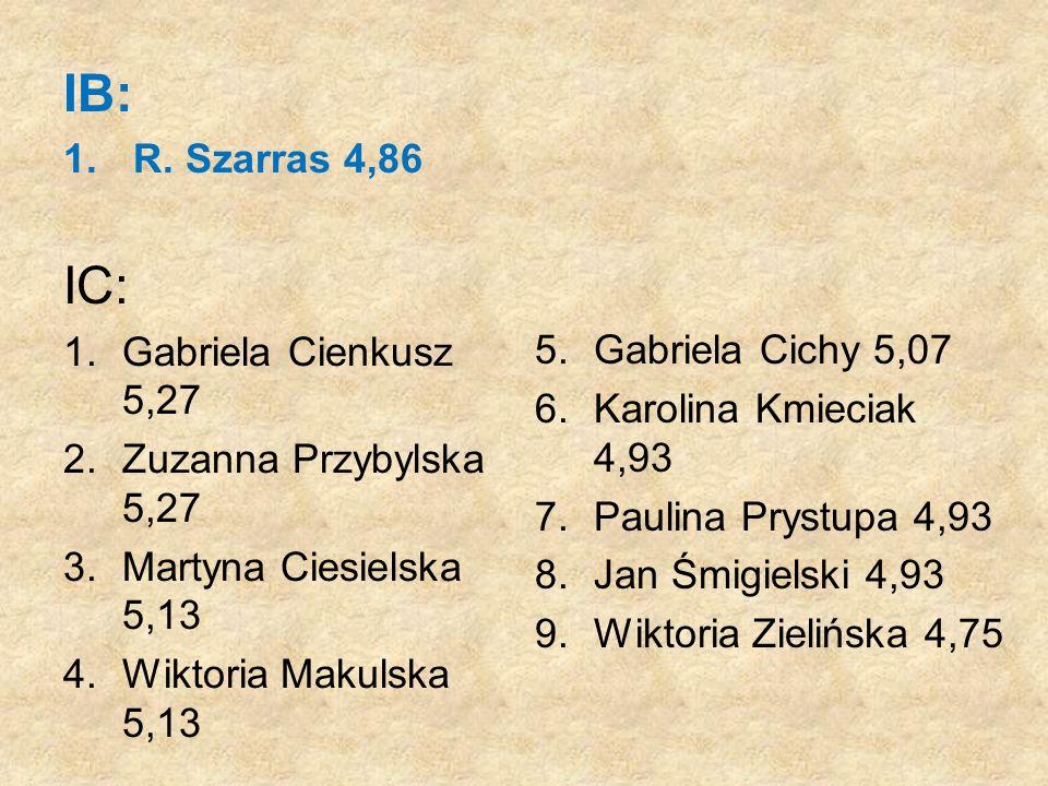 IB: IC: R. Szarras 4,86 Gabriela Cienkusz 5,27 Zuzanna Przybylska 5,27