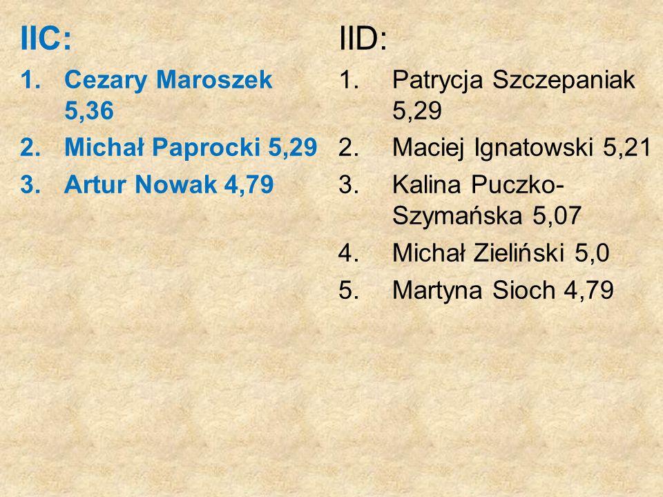IIC: IID: Cezary Maroszek 5,36 Michał Paprocki 5,29