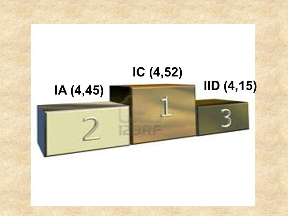 IC (4,52) IID (4,15) IA (4,45)