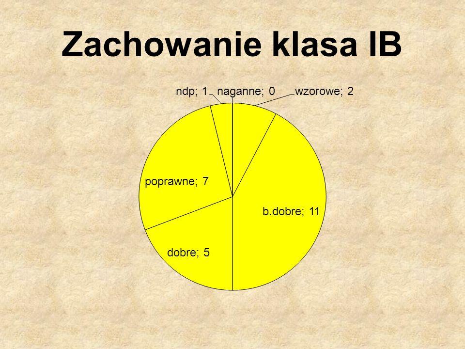 Zachowanie klasa IB