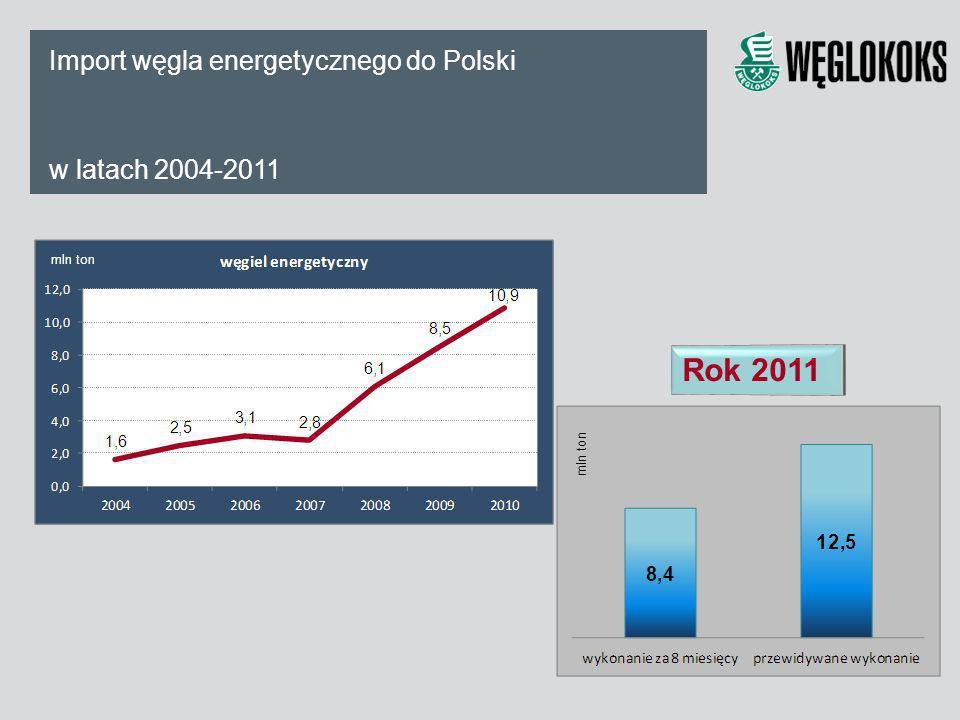 Rok 2011 Import węgla energetycznego do Polski w latach 2004-2011