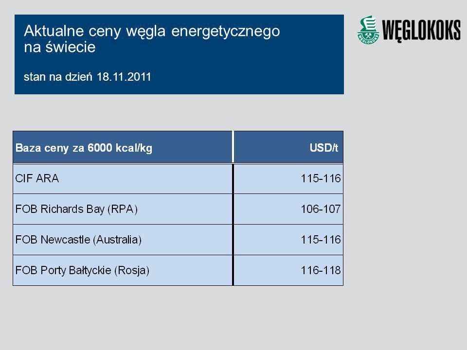 Aktualne ceny węgla energetycznego na świecie