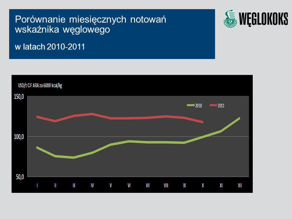 Porównanie miesięcznych notowań wskaźnika węglowego