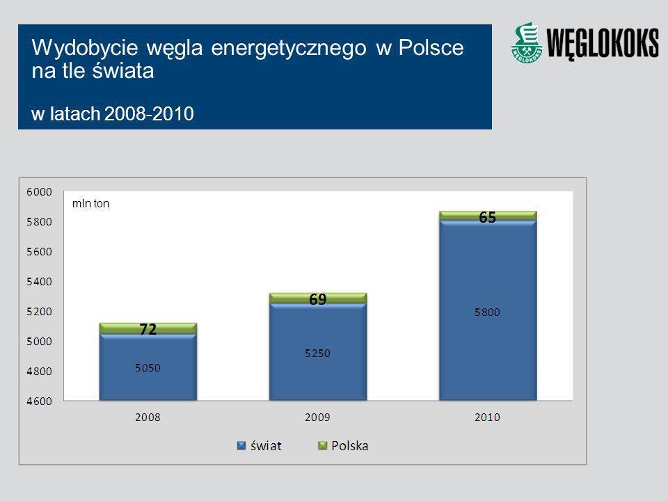 Wydobycie węgla energetycznego w Polsce na tle świata