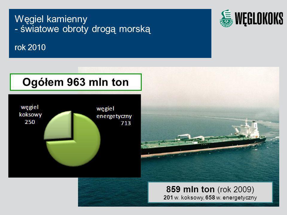 201 w. koksowy, 658 w. energetyczny
