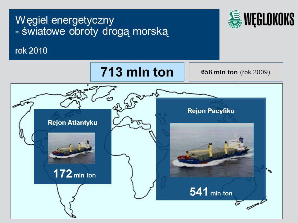 713 mln ton 541 mln ton Węgiel energetyczny