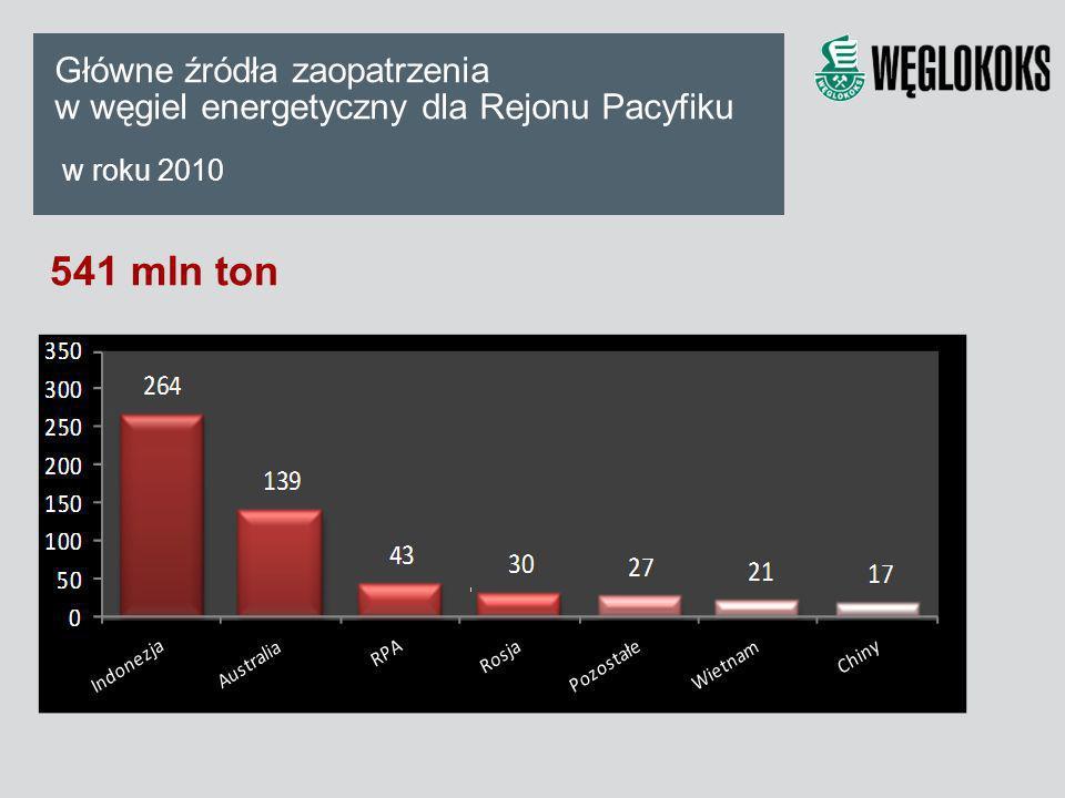 541 mln ton Główne źródła zaopatrzenia