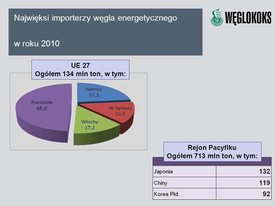Najwięksi importerzy węgla energetycznego