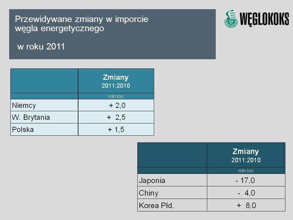 Przewidywane zmiany w imporcie