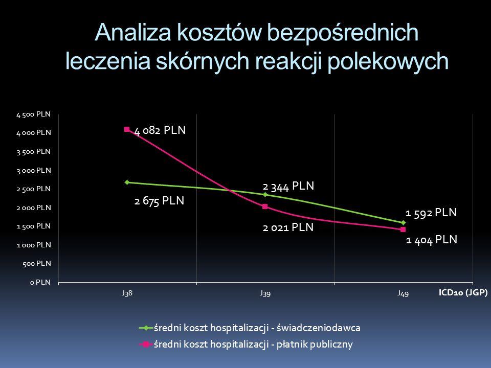 Analiza kosztów bezpośrednich leczenia skórnych reakcji polekowych