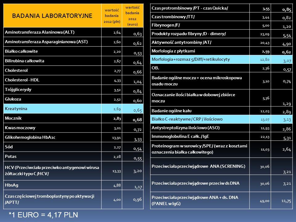 BADANIA LABORATORYJNE wartość badania 2012 (euro)