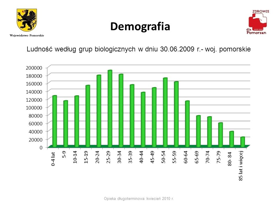 Opieka długoterminowa kwiecień 2010 r.