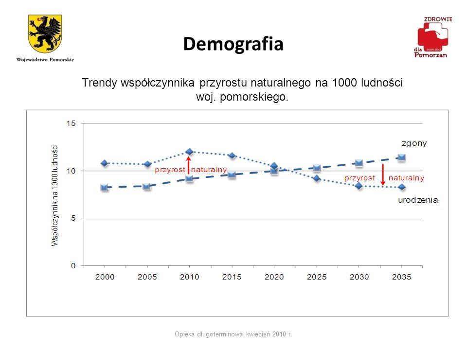 Demografia Trendy współczynnika przyrostu naturalnego na 1000 ludności