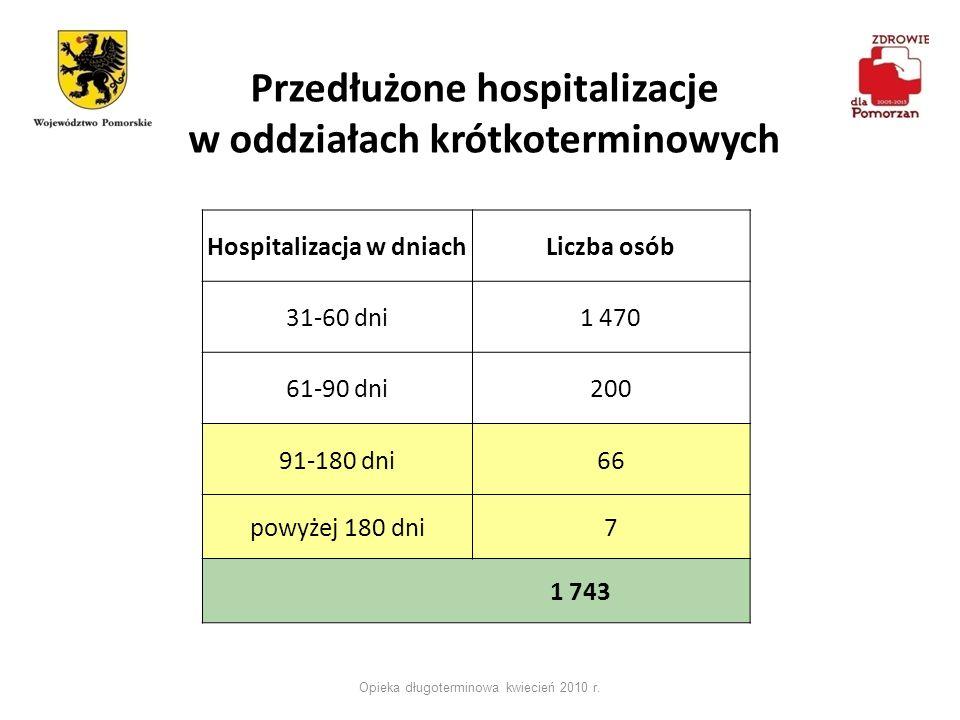 Przedłużone hospitalizacje w oddziałach krótkoterminowych