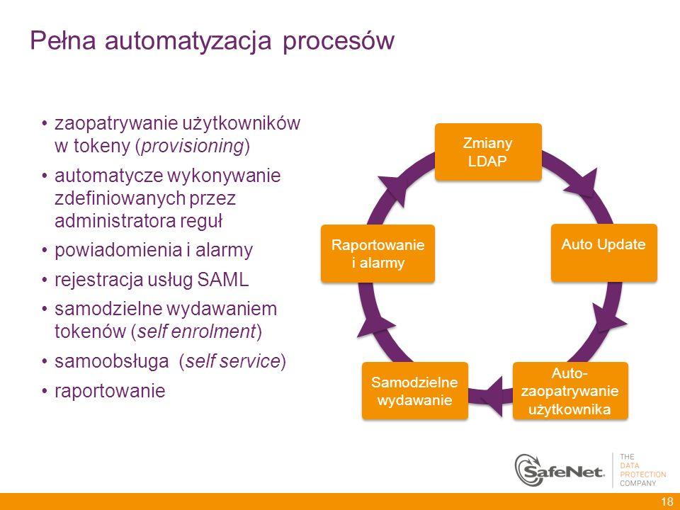 Pełna automatyzacja procesów