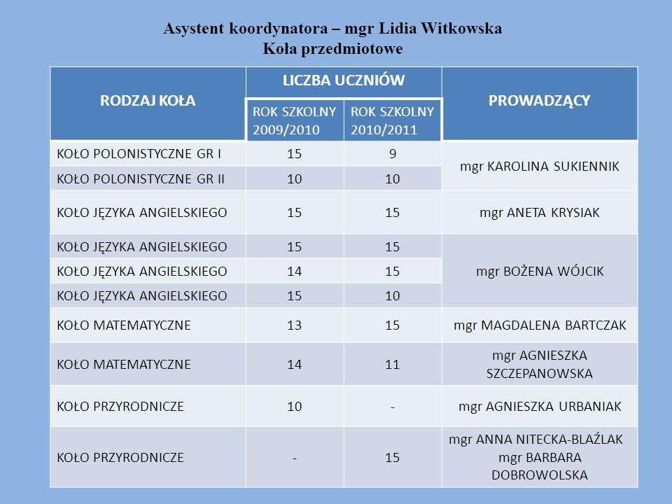 Asystent koordynatora – mgr Lidia Witkowska