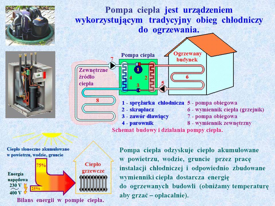 Pompa ciepła jest urządzeniem wykorzystującym tradycyjny obieg chłodniczy do ogrzewania.