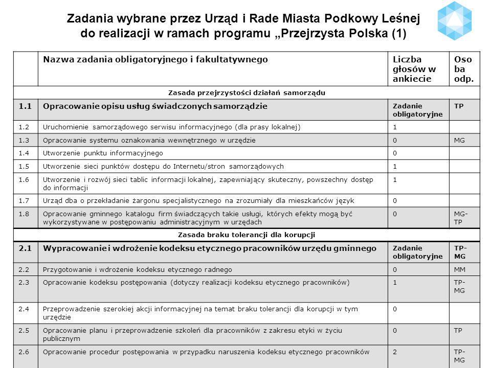 Zadania wybrane przez Urząd i Rade Miasta Podkowy Leśnej